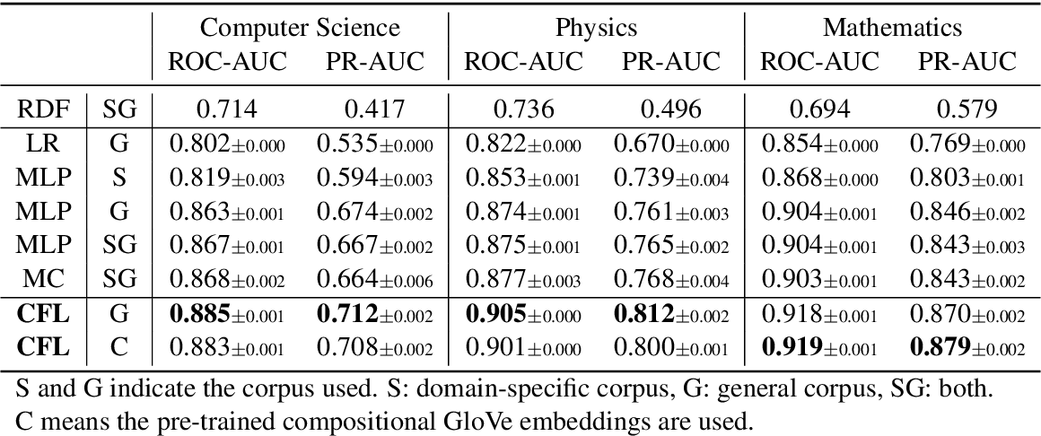 Figure 3 for Measuring Fine-Grained Domain Relevance of Terms: A Hierarchical Core-Fringe Approach