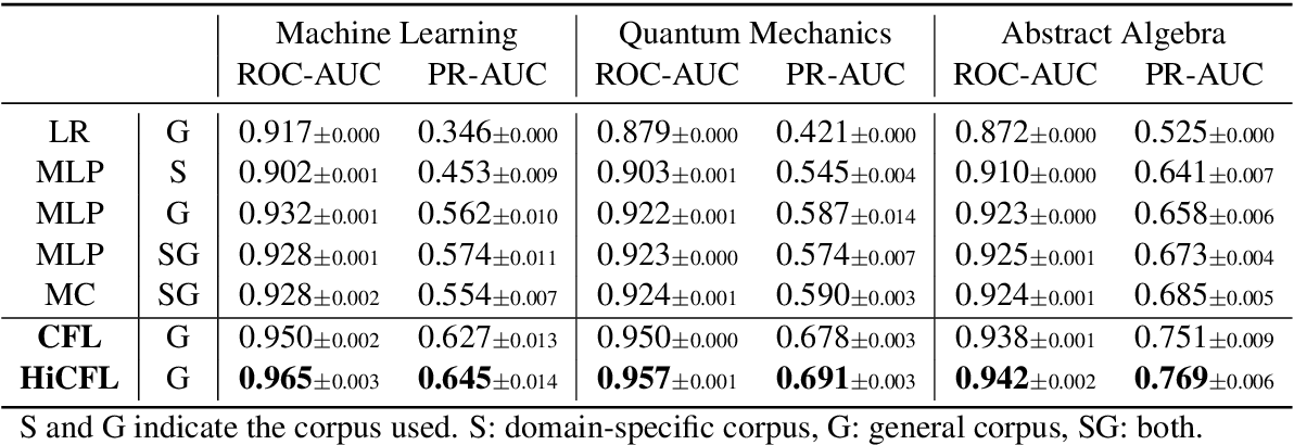 Figure 4 for Measuring Fine-Grained Domain Relevance of Terms: A Hierarchical Core-Fringe Approach