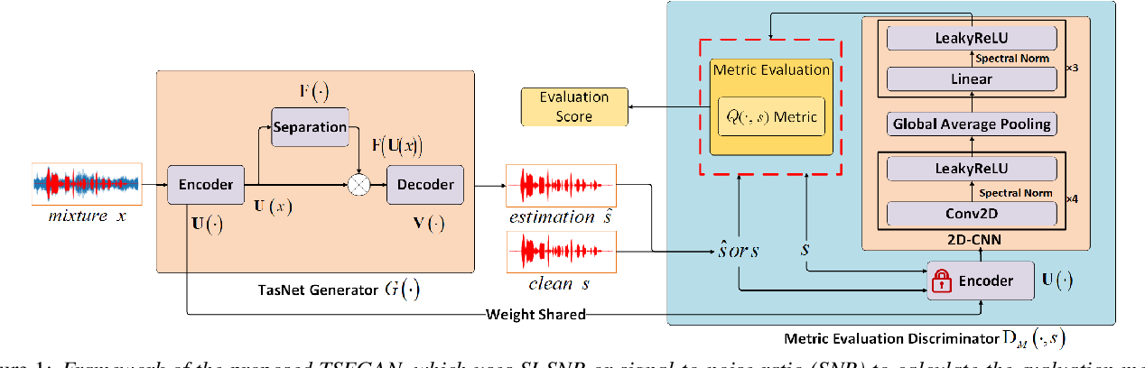 Figure 1 for Time-domain Speech Enhancement with Generative Adversarial Learning