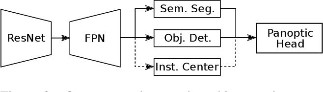 Figure 3 for Single-Shot Panoptic Segmentation