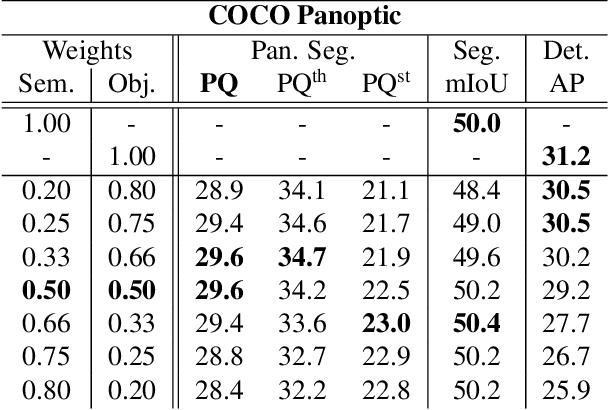Figure 2 for Single-Shot Panoptic Segmentation