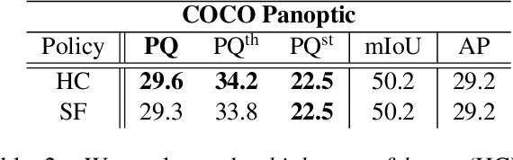 Figure 4 for Single-Shot Panoptic Segmentation