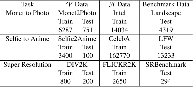 Figure 2 for Good Artists Copy, Great Artists Steal: Model Extraction Attacks Against Image Translation Generative Adversarial Networks