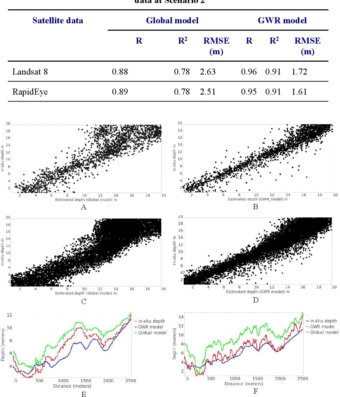 Table 1 from Performance analysis of MongoDB versus PostGIS
