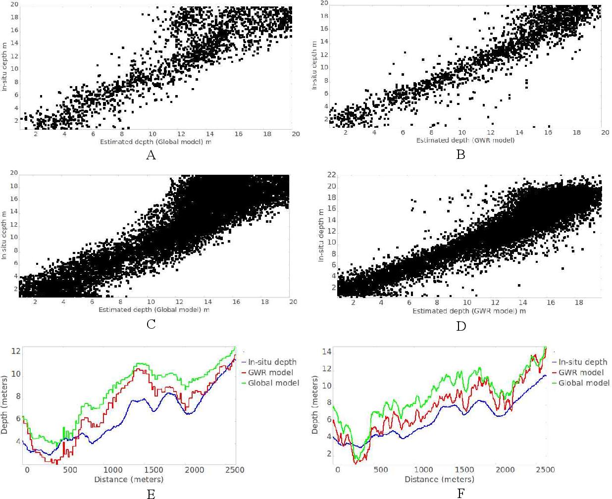 Figure 3 from Performance analysis of MongoDB versus PostGIS