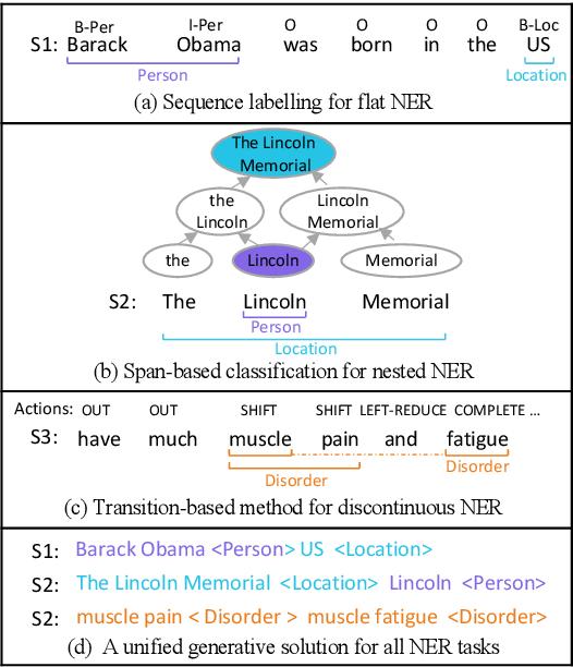 Figure 1 for A Unified Generative Framework for Various NER Subtasks