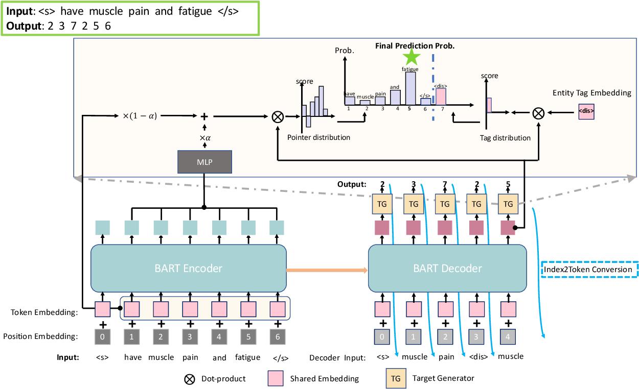Figure 3 for A Unified Generative Framework for Various NER Subtasks