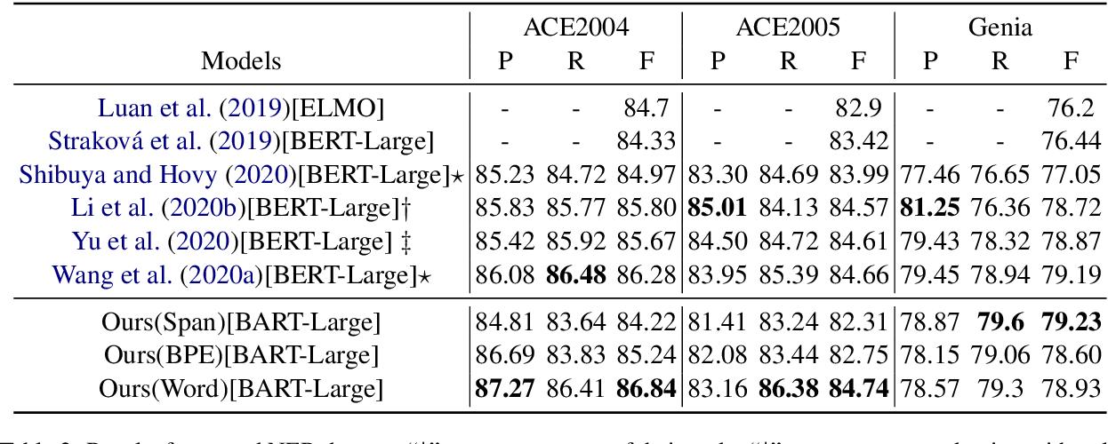 Figure 4 for A Unified Generative Framework for Various NER Subtasks