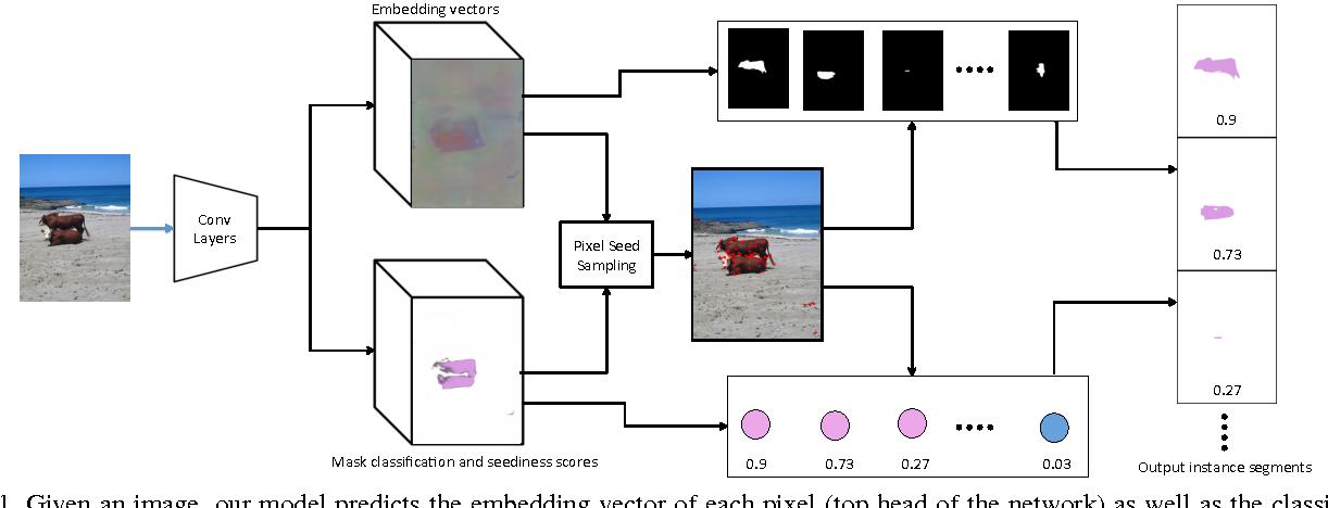 Figure 1 for Semantic Instance Segmentation via Deep Metric Learning