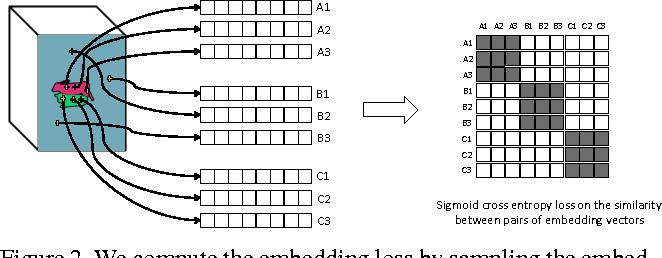 Figure 3 for Semantic Instance Segmentation via Deep Metric Learning