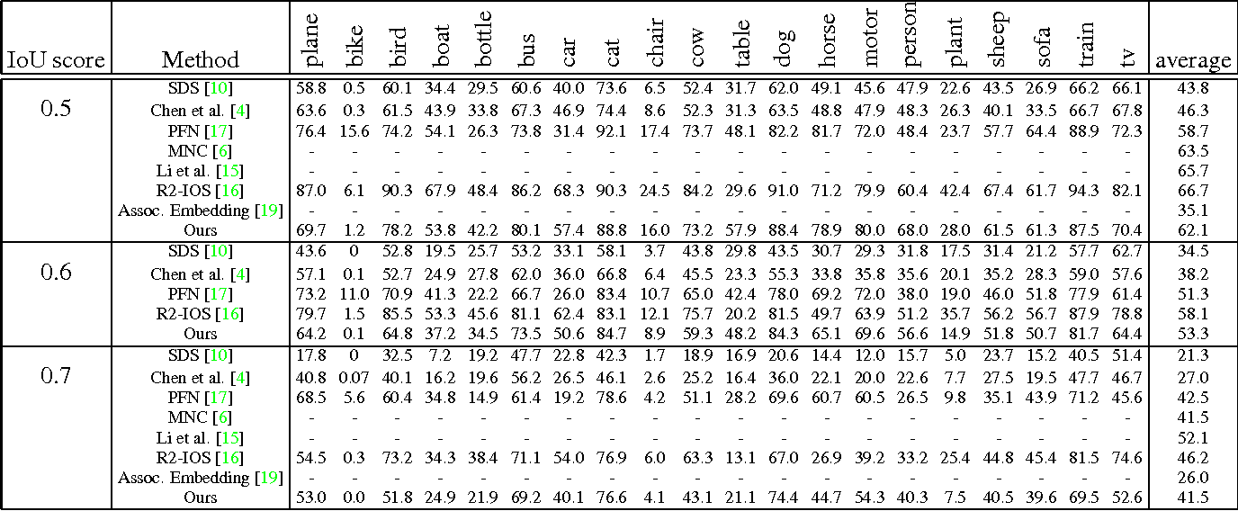 Figure 2 for Semantic Instance Segmentation via Deep Metric Learning