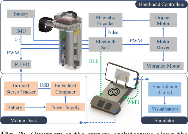 Figure 2 for Affordable Mobile-based Simulator for Robotic Surgery
