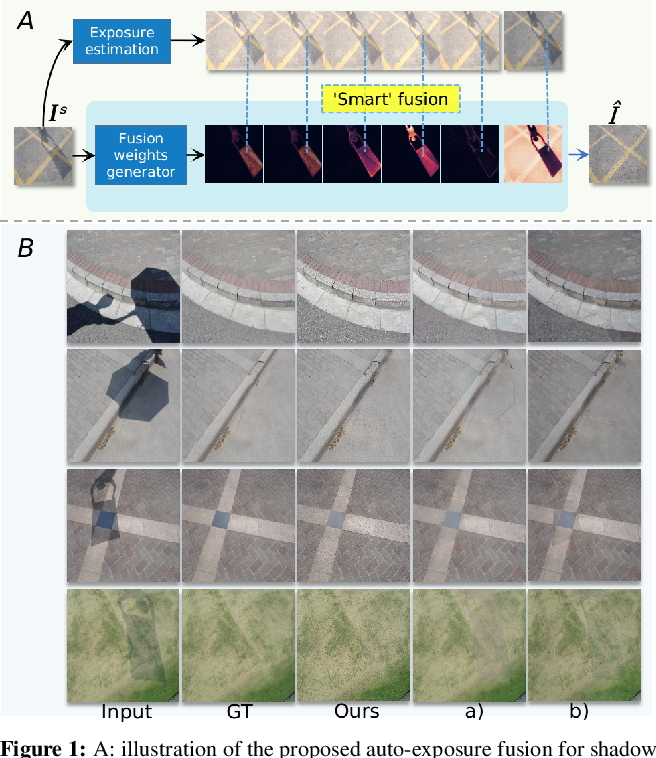 Figure 1 for Auto-Exposure Fusion for Single-Image Shadow Removal