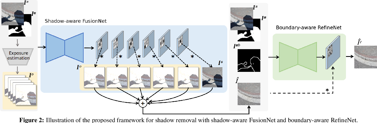 Figure 3 for Auto-Exposure Fusion for Single-Image Shadow Removal