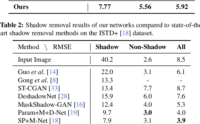 Figure 4 for Auto-Exposure Fusion for Single-Image Shadow Removal