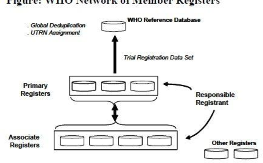 Clinical trial information: developing an effective model of