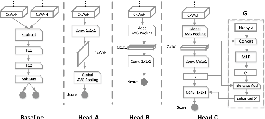 Figure 3 for Real-time Burst Photo Selection Using a Light-Head Adversarial Network