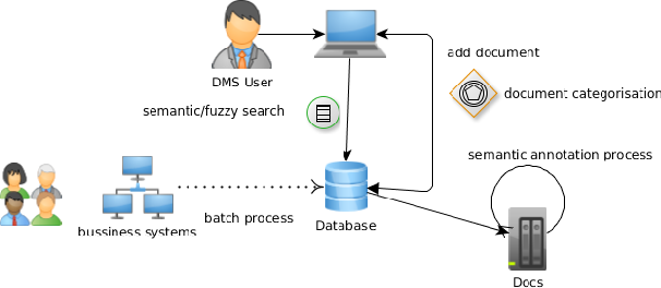 Improving Business Processes Management Systems by introducing Soft