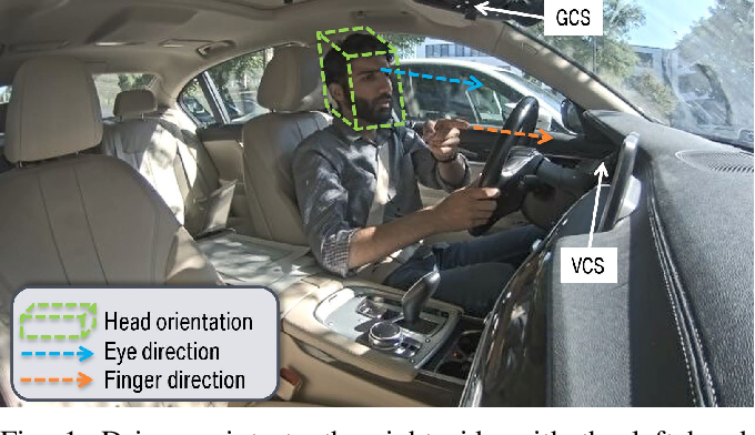 Figure 1 for Multimodal Fusion Using Deep Learning Applied to Driver's Referencing of Outside-Vehicle Objects