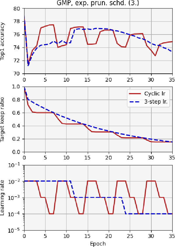 Figure 2 for Cascade Weight Shedding in Deep Neural Networks: Benefits and Pitfalls for Network Pruning