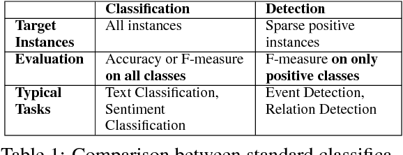 Figure 1 for Adaptive Scaling for Sparse Detection in Information Extraction