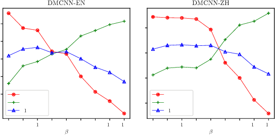 Figure 4 for Adaptive Scaling for Sparse Detection in Information Extraction