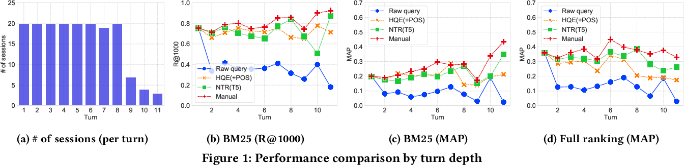 Figure 2 for Query Reformulation using Query History for Passage Retrieval in Conversational Search