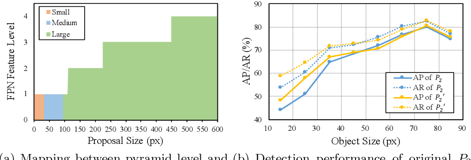 Figure 1 for Extended Feature Pyramid Network for Small Object Detection