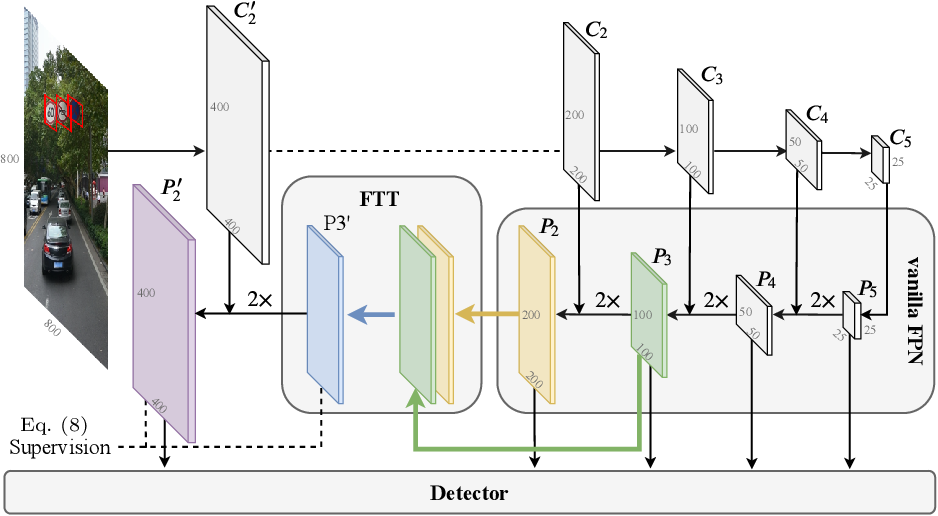 Figure 3 for Extended Feature Pyramid Network for Small Object Detection