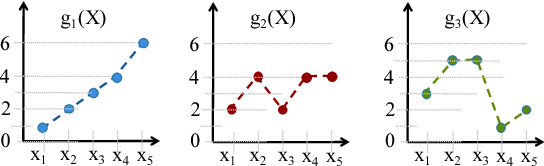 Figure 3 for Correlated Multi-armed Bandits with a Latent Random Source