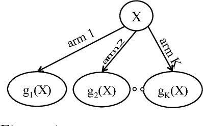 Figure 1 for Correlated Multi-armed Bandits with a Latent Random Source