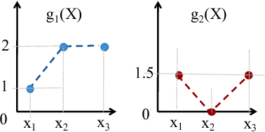 Figure 2 for Correlated Multi-armed Bandits with a Latent Random Source