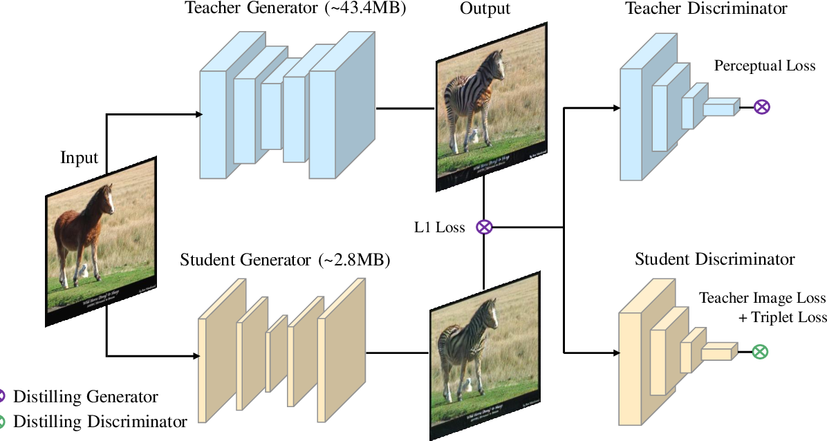 Figure 1 for Distilling portable Generative Adversarial Networks for Image Translation