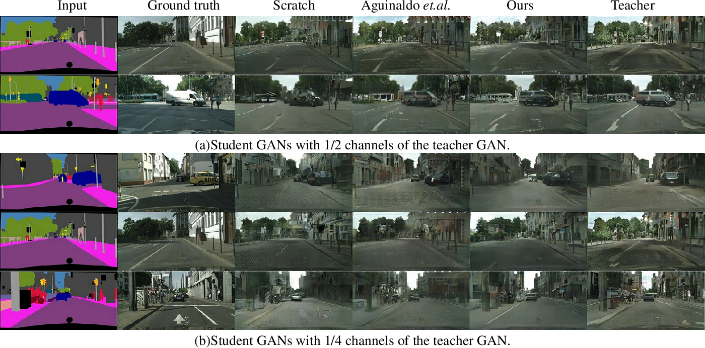 Figure 3 for Distilling portable Generative Adversarial Networks for Image Translation