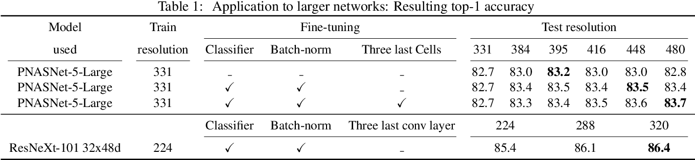 Figure 2 for Fixing the train-test resolution discrepancy