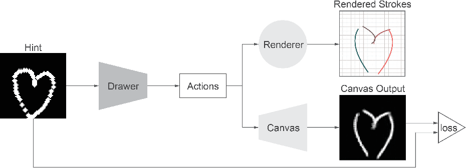 Figure 1 for Unsupervised Image to Sequence Translation with Canvas-Drawer Networks