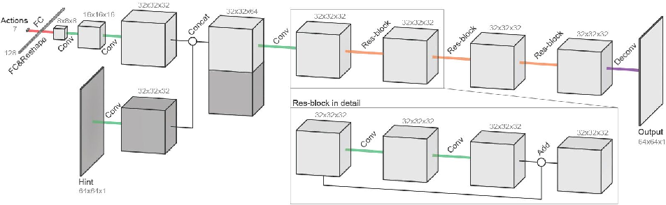 Figure 2 for Unsupervised Image to Sequence Translation with Canvas-Drawer Networks