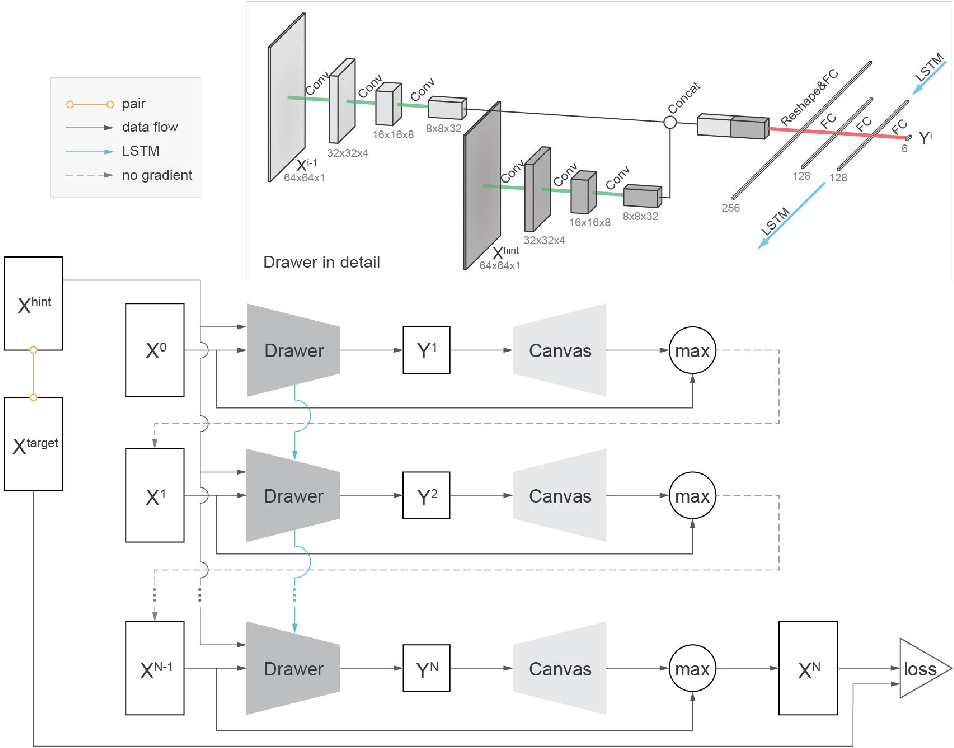 Figure 3 for Unsupervised Image to Sequence Translation with Canvas-Drawer Networks