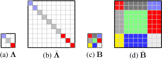 Figure 3 for Block Mean Approximation for Efficient Second Order Optimization