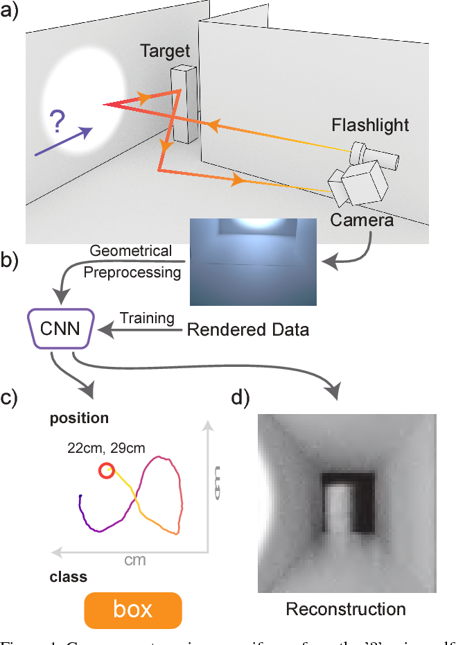 Figure 1 for Flash Photography for Data-Driven Hidden Scene Recovery