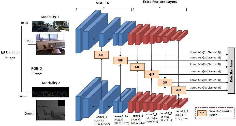 Figure 1 for Robust Deep Multi-modal Learning Based on Gated Information Fusion Network