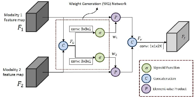 Figure 3 for Robust Deep Multi-modal Learning Based on Gated Information Fusion Network