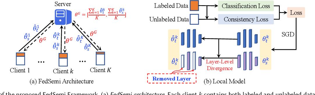 Figure 1 for FedSemi: An Adaptive Federated Semi-Supervised Learning Framework