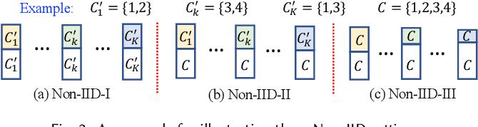 Figure 3 for FedSemi: An Adaptive Federated Semi-Supervised Learning Framework