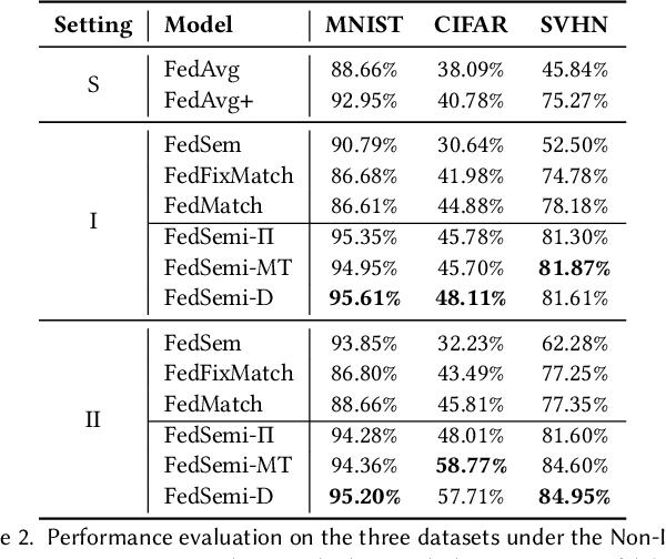 Figure 4 for FedSemi: An Adaptive Federated Semi-Supervised Learning Framework