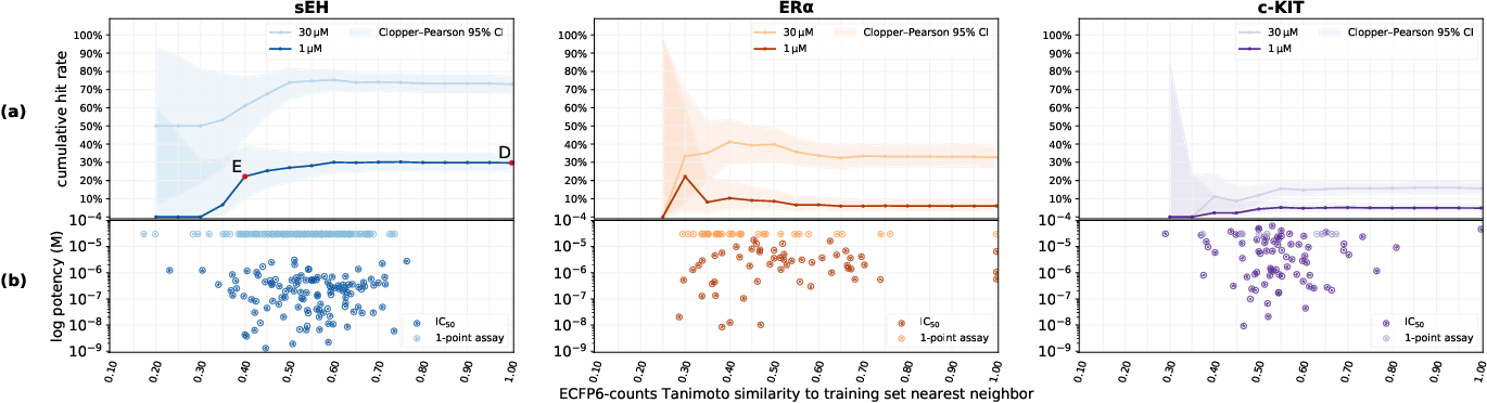 Figure 4 for Machine learning on DNA-encoded libraries: A new paradigm for hit-finding