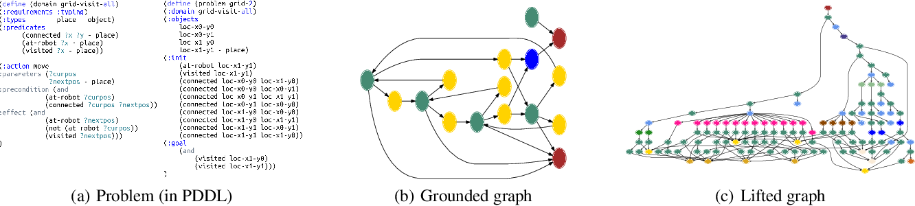 Figure 1 for IPC: A Benchmark Data Set for Learning with Graph-Structured Data