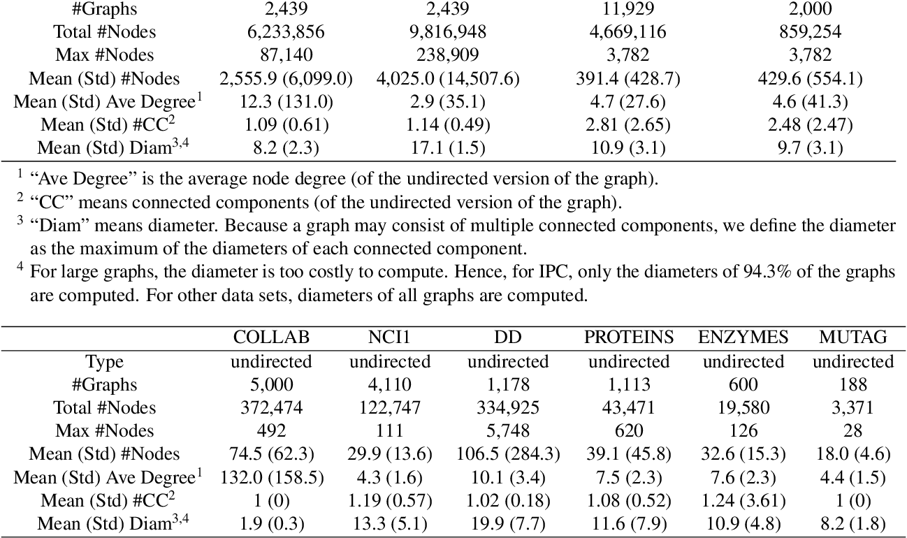 Figure 2 for IPC: A Benchmark Data Set for Learning with Graph-Structured Data