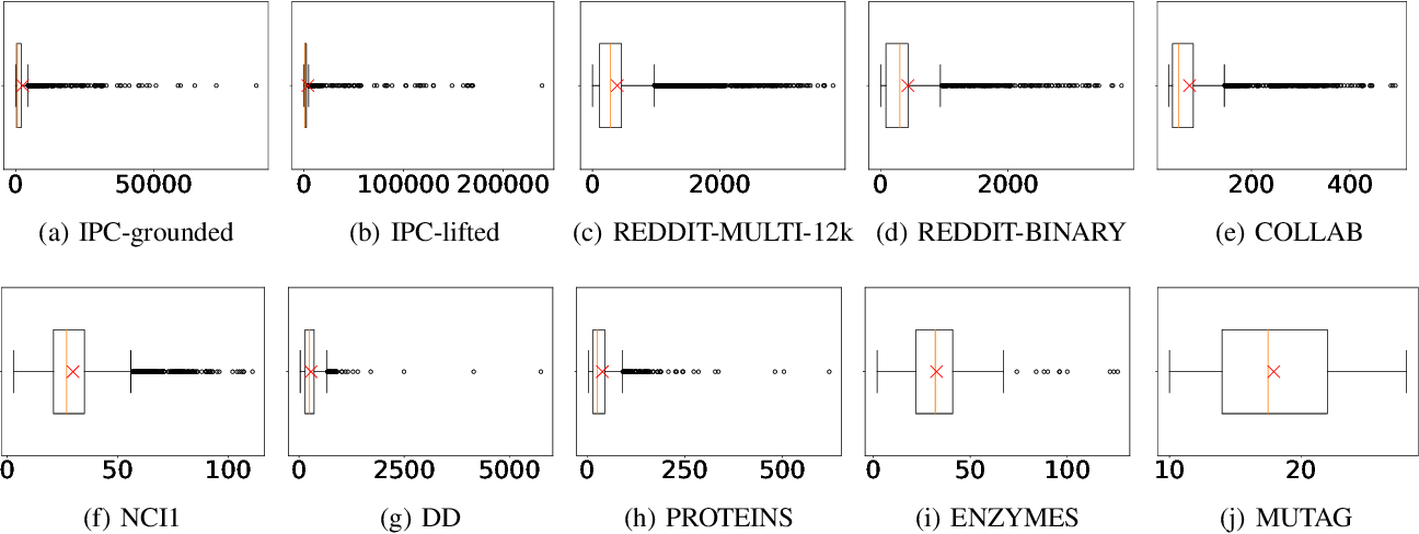 Figure 4 for IPC: A Benchmark Data Set for Learning with Graph-Structured Data