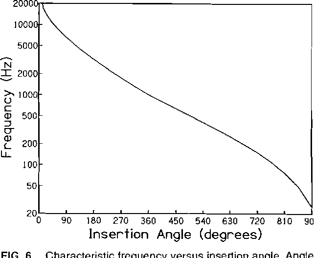 FIG. 6. Characteristic frequency versus insertion angle. Angle was converted to percentage length along the organ of Corti using the data of Bredberg (9). Percentage length was converted to fre quency using the expression of Greenwood (10).